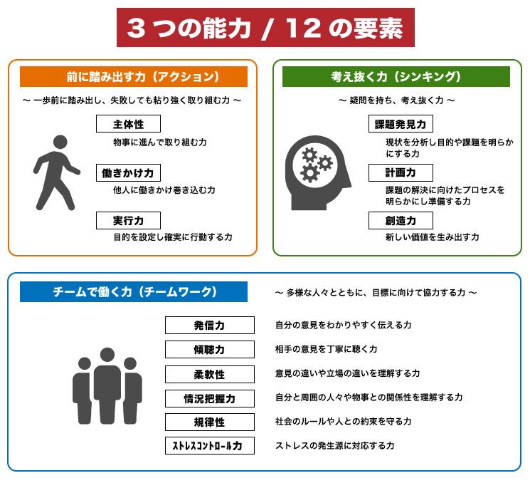 3つの能力/12の要素